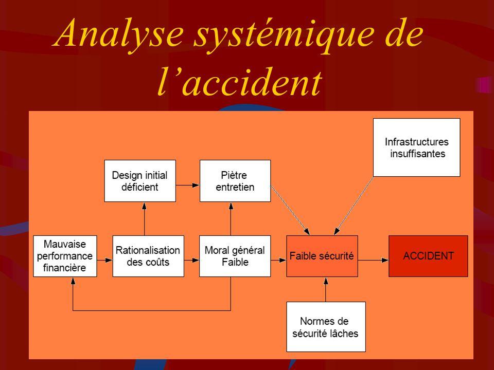Analyse systémique de laccident