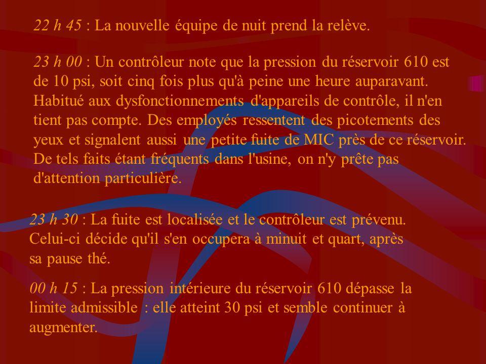 00 h 15 : La pression intérieure du réservoir 610 dépasse la limite admissible : elle atteint 30 psi et semble continuer à augmenter. 22 h 45 : La nou