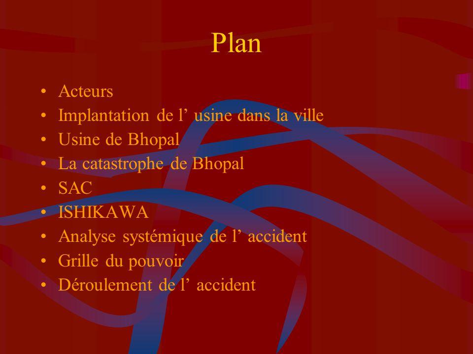 Plan Acteurs Implantation de l usine dans la ville Usine de Bhopal La catastrophe de Bhopal SAC ISHIKAWA Analyse systémique de l accident Grille du po