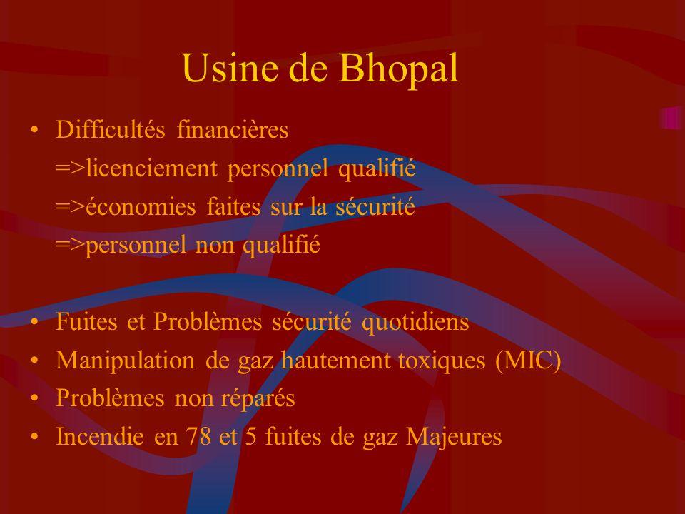 Usine de Bhopal Difficultés financières =>licenciement personnel qualifié =>économies faites sur la sécurité =>personnel non qualifié Fuites et Problè
