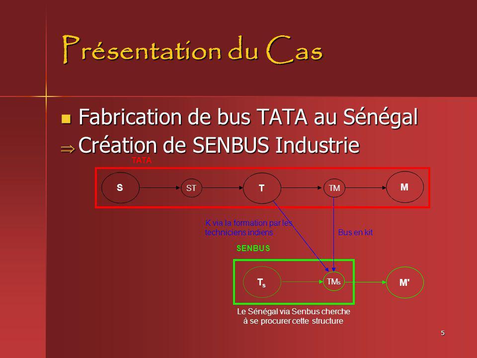 5 Présentation du Cas Fabrication de bus TATA au Sénégal Fabrication de bus TATA au Sénégal Création de SENBUS Industrie Création de SENBUS Industrie
