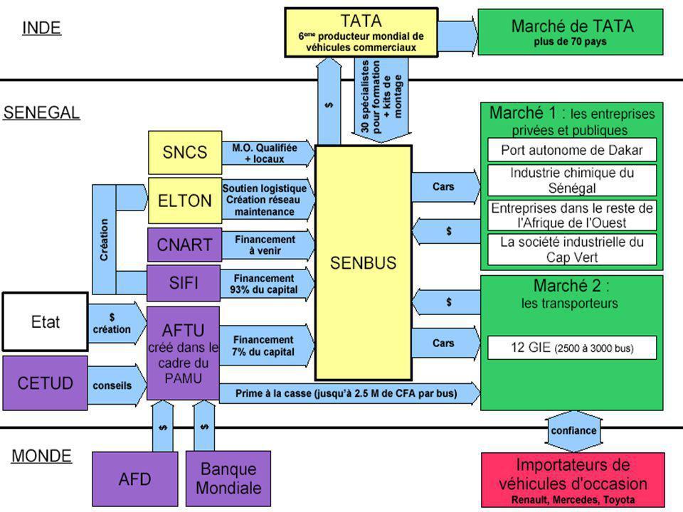 7 Stratégies et Relations de pouvoir Grille du pouvoir Grille du pouvoir –SIFI et Banque Mondiale -> Pouvoir Financier –TATA -> pouvoir Technologique –État -> Pouvoir hiérarchique – SENBUS et Transporteurs -> peu de pouvoir Interdépendance des acteurs =>coopération Interdépendance des acteurs =>coopération