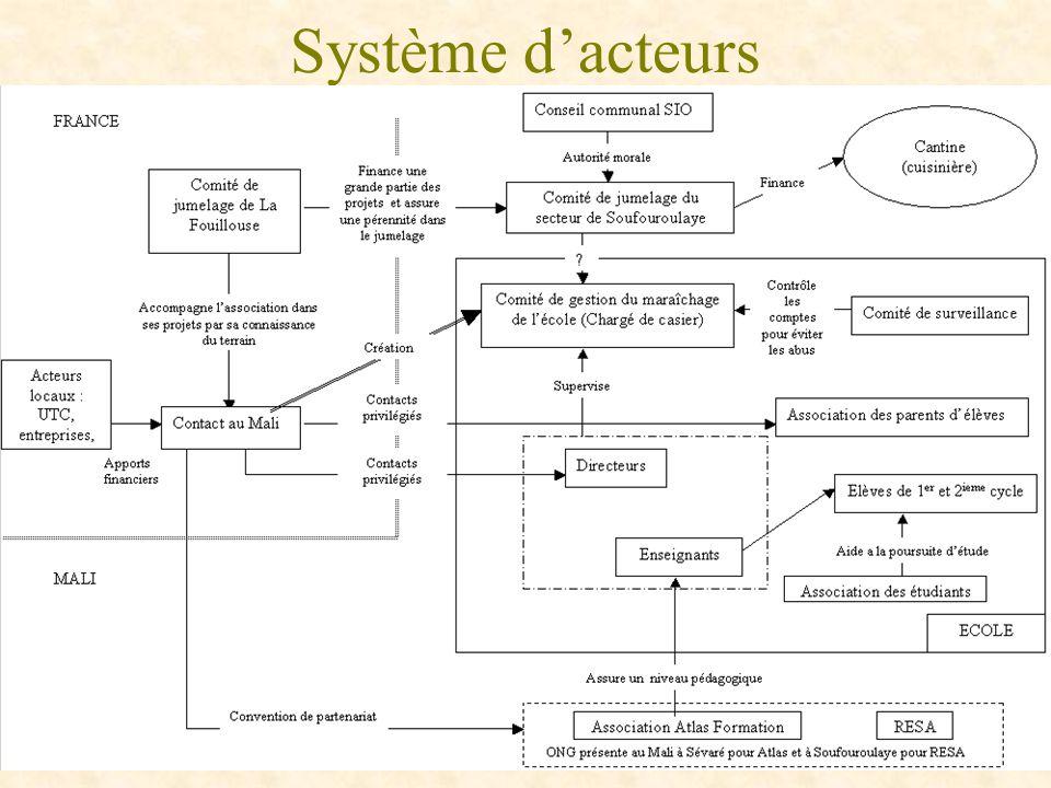 Système dacteurs