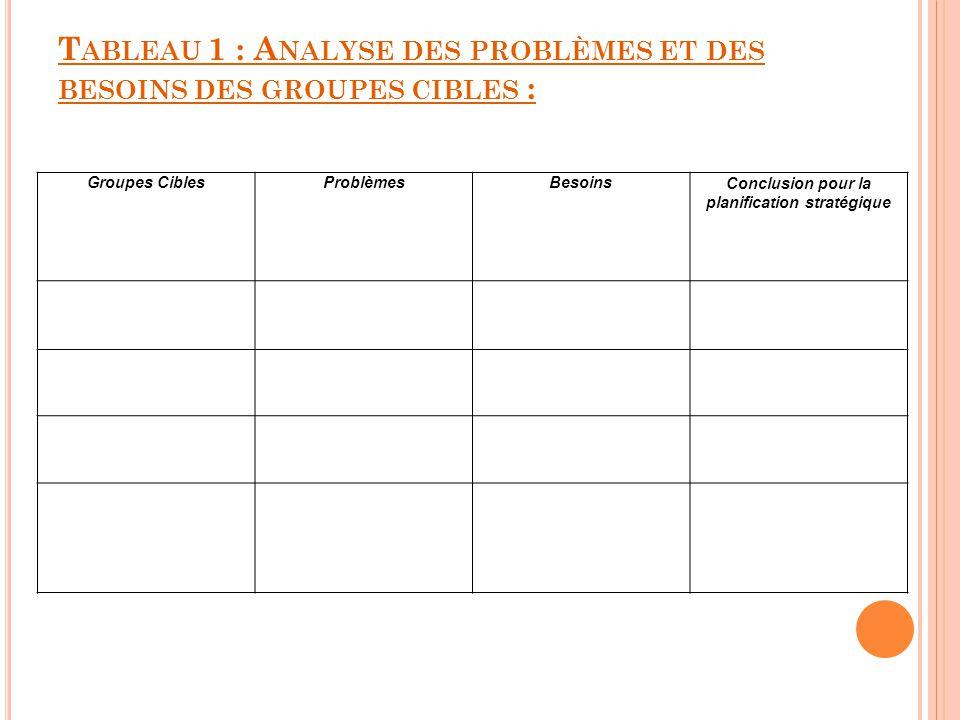 T ABLEAU 1 : A NALYSE DES PROBLÈMES ET DES BESOINS DES GROUPES CIBLES : Groupes CiblesProblèmesBesoinsConclusion pour la planification stratégique
