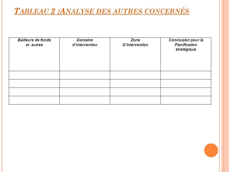 T ABLEAU 2 :A NALYSE DES AUTRES CONCERNÉS Bailleurs de fonds et autres Domaine dintervention Zone Dintervention Conclusion pour la Planification strat