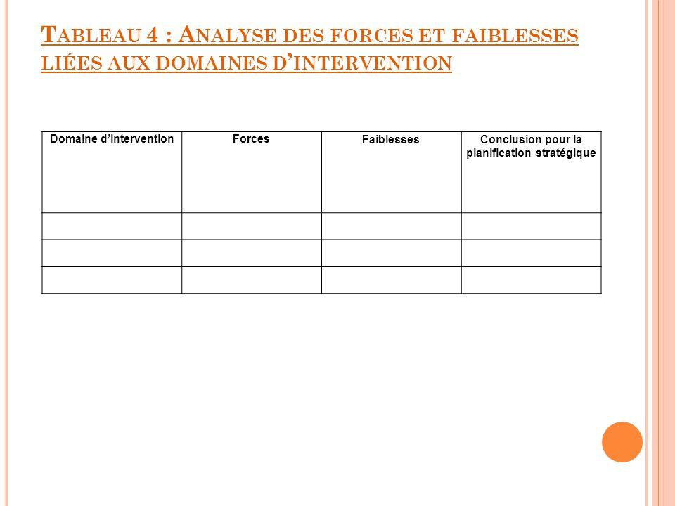 T ABLEAU 4 : A NALYSE DES FORCES ET FAIBLESSES LIÉES AUX DOMAINES D INTERVENTION Domaine dinterventionForcesFaiblessesConclusion pour la planification