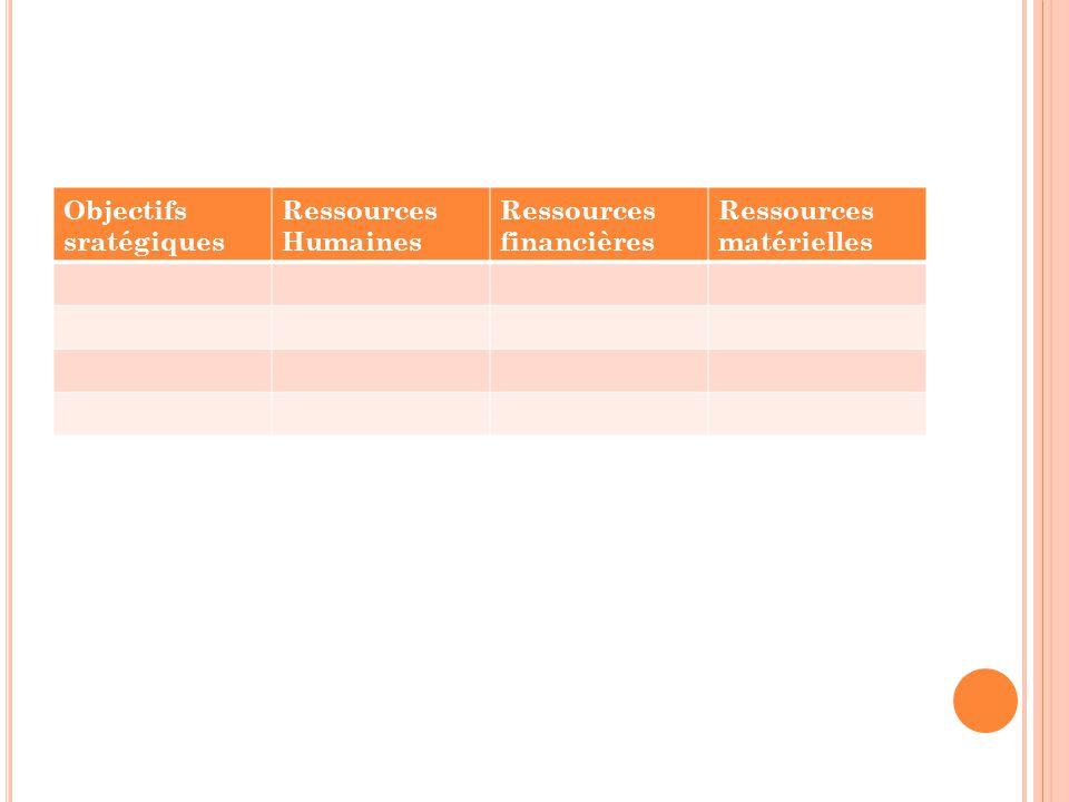 Objectifs sratégiques Ressources Humaines Ressources financières Ressources matérielles