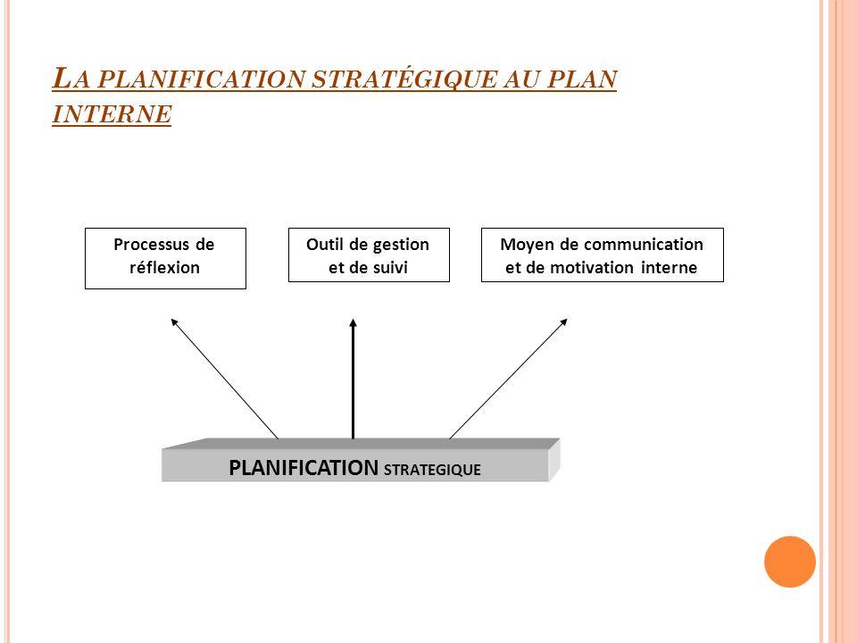 L A PLANIFICATION STRATÉGIQUE AU PLAN INTERNE Processus de réflexion Outil de gestion et de suivi Moyen de communication et de motivation interne PLAN
