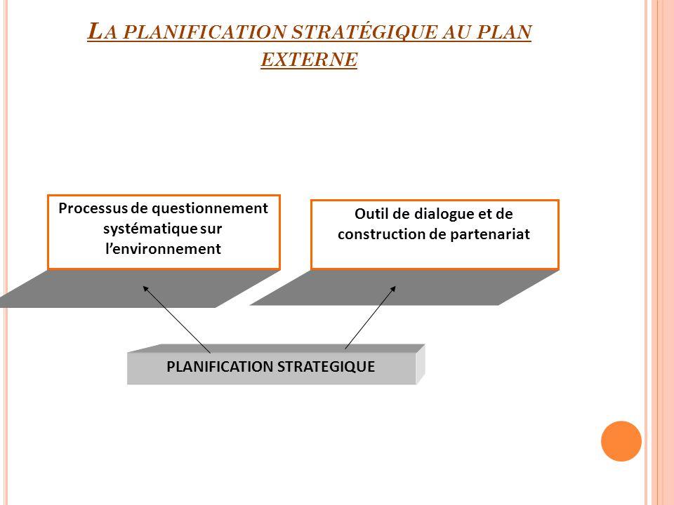 L A PLANIFICATION STRATÉGIQUE AU PLAN EXTERNE PLANIFICATION STRATEGIQUE Processus de questionnement systématique sur lenvironnement Outil de dialogue