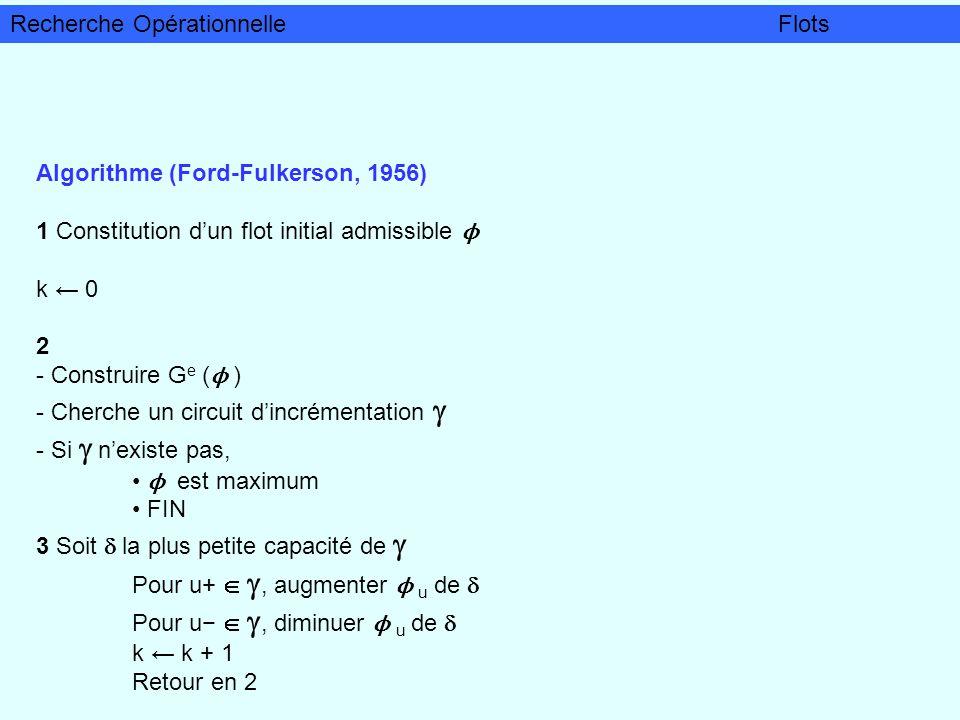Algorithme (Ford-Fulkerson, 1956) 1 Constitution dun flot initial admissible ϕ k 0 2 - Construire G e ( ϕ ) - Cherche un circuit dincrémentation - Si