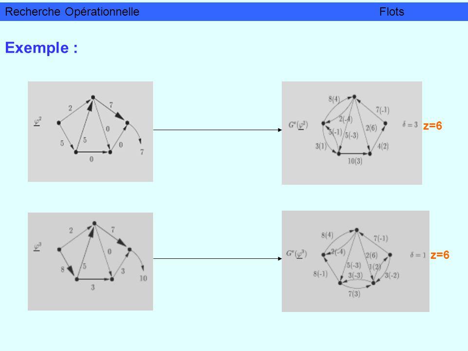 Exemple : z=6 Recherche OpérationnelleFlots