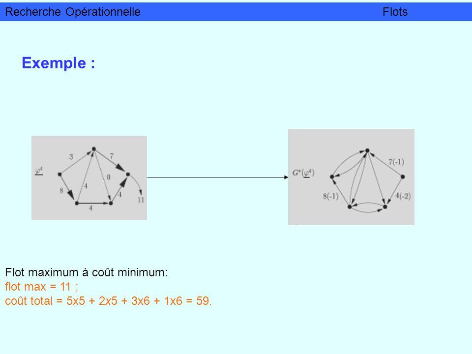 Exemple : Flot maximum à coût minimum: flot max = 11 ; coût total = 5x5 + 2x5 + 3x6 + 1x6 = 59. Recherche OpérationnelleFlots