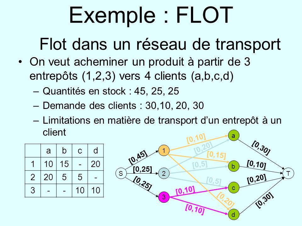 Exemple : FLOT Flot dans un réseau de transport On veut acheminer un produit à partir de 3 entrepôts (1,2,3) vers 4 clients (a,b,c,d) –Quantités en stock : 45, 25, 25 –Demande des clients : 30,10, 20, 30 –Limitations en matière de transport dun entrepôt à un client abcd 11015-20 2 55- 3--10 S 1 2 3 a b d c T [0,10] [0,15] [0,20] [0,5] [0,10] [0,45] [0,25] [0,30] [0,10] [0,20] [0,30]