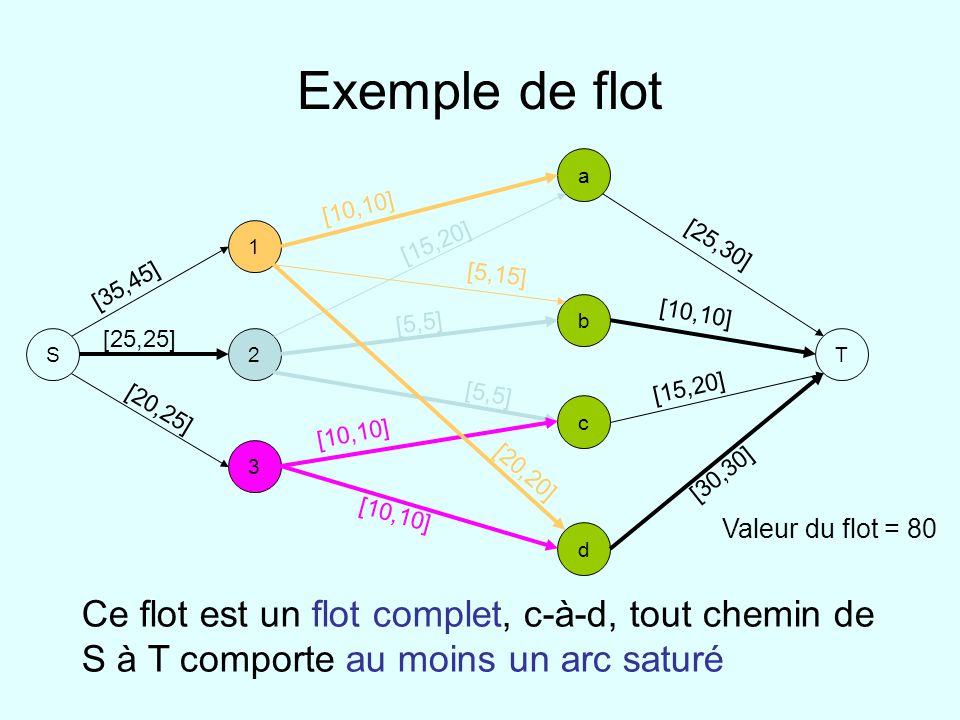 Exemple de flot S 1 2 3 a b d c T [10,10] [5,15] [20,20] [15,20] [5,5] [10,10] [35,45] [25,25] [20,25] [25,30] [10,10] [15,20] [30,30] Valeur du flot = 80 Ce flot est un flot complet, c-à-d, tout chemin de S à T comporte au moins un arc saturé