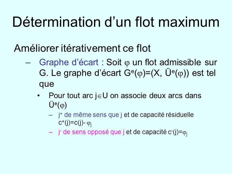 Détermination dun flot maximum Améliorer itérativement ce flot –Graphe décart : Soit un flot admissible sur G. Le graphe décart G e ( )=(X, Ü e ( )) e