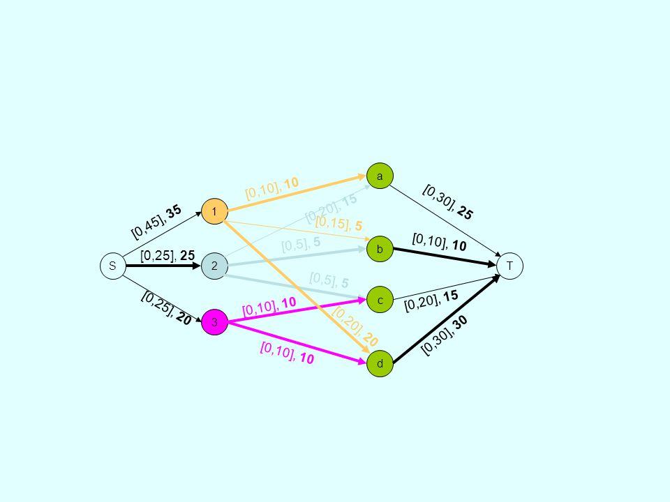S 1 2 3 a b d c T [0,10], 10 [0,15], 5 [0,20], 20 [0,20], 15 [0,5], 5 [0,10], 10 [0,45], 35 [0,25], 25 [0,25], 20 [0,30], 25 [0,10], 10 [0,20], 15 [0,30], 30