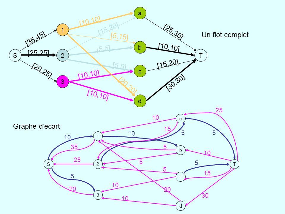 10 5 55 5 S 1 2 3 a b d c T 35 25 20 10 20 5 5 10 15 5 25 10 30 15 Graphe décart Un flot complet S 1 2 3 a b d c T [10,10] [5,15] [20,20] [15,20] [5,5