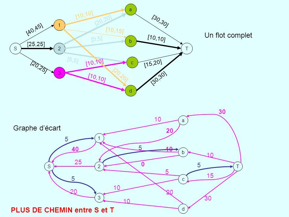 S 1 2 3 a b d c T [10,10] [10,15] [20,20] [0,5] [5,5] [10,10] [40,45] [25,25] [20,25] [30,30] [10,10] [15,20] [30,30] S 1 2 3 a b d c T 40 25 20 10 20 0 5 10 20 10 30 10 30 15 Graphe décart Un flot complet 5 5 5 PLUS DE CHEMIN entre S et T 5