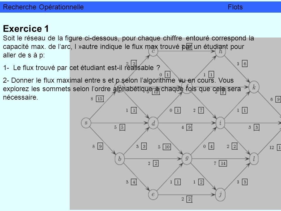 Exercice 1 Soit le réseau de la figure ci-dessous, pour chaque chiffre entouré correspond la capacité max. de larc, l »autre indique le flux max trouv