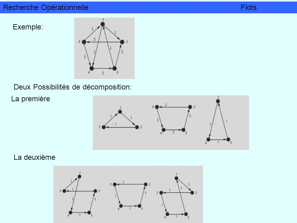 Exemple: Deux Possibilités de décomposition: La première La deuxième Recherche OpérationnelleFlots