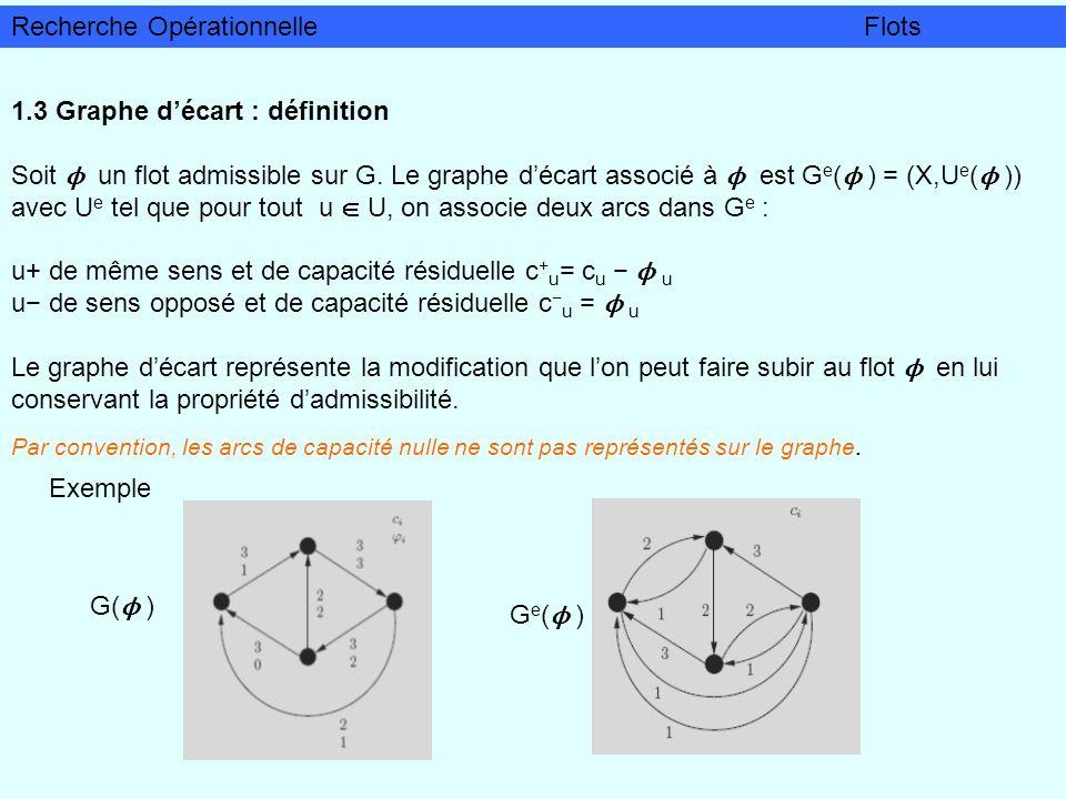 1.3 Graphe décart : définition Soit ϕ un flot admissible sur G. Le graphe décart associé à ϕ est G e ( ϕ ) = (X,U e ( ϕ )) avec U e tel que pour tout