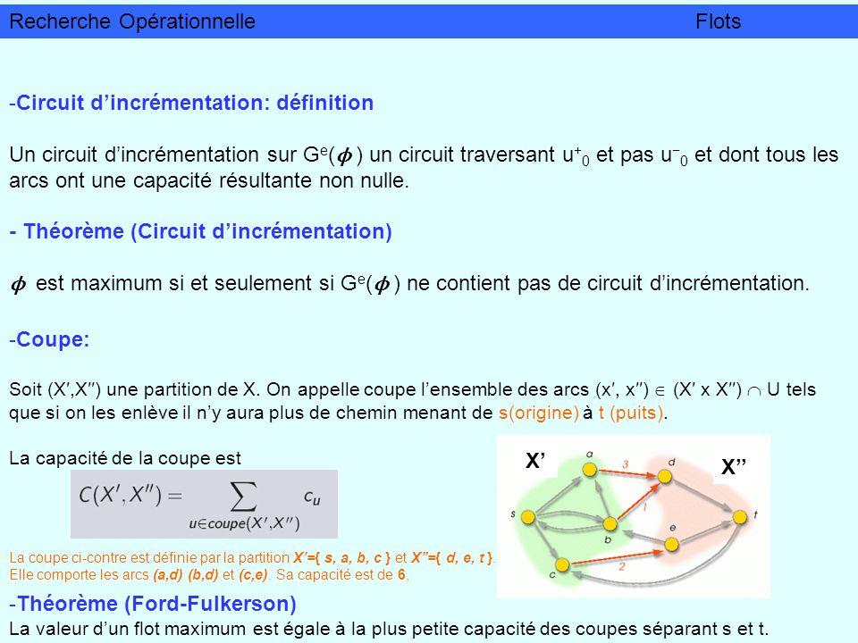 Algorithme (Ford-Fulkerson, 1956) 1 Constitution dun flot initial admissible ϕ k 0 2 - Construire G e ( ϕ ) - Cherche un circuit dincrémentation - Si nexiste pas, ϕ est maximum FIN 3 Soit la plus petite capacité de Pour u+, augmenter ϕ u de Pour u, diminuer ϕ u de k k + 1 Retour en 2 Recherche OpérationnelleFlots