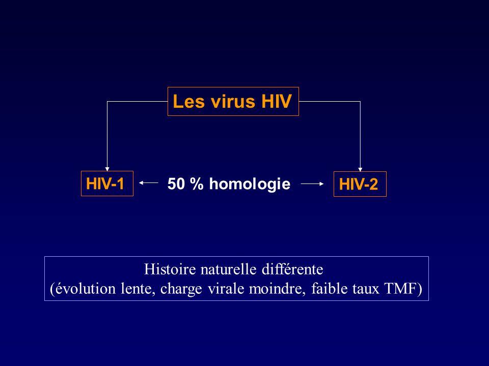 Les virus HIV HIV-1 HIV-2 50 % homologie Histoire naturelle différente (évolution lente, charge virale moindre, faible taux TMF)