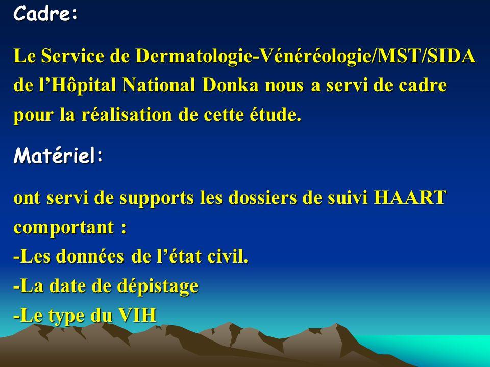 Cadre: Le Service de Dermatologie-Vénéréologie/MST/SIDA de lHôpital National Donka nous a servi de cadre pour la réalisation de cette étude. Matériel: