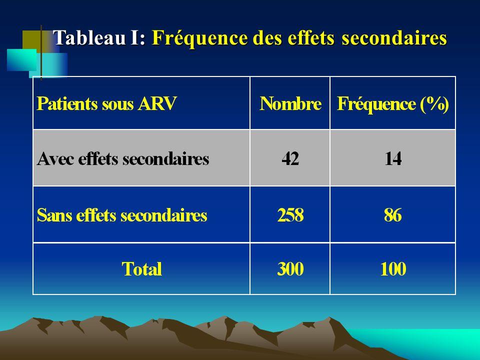 Tableau I: Fréquence des effets secondaires