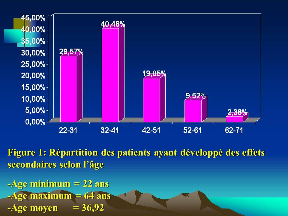 Figure 1: Répartition des patients ayant développé des effets secondaires selon lâge -Age minimum = 22 ans -Age maximum = 64 ans -Age moyen = 36,92