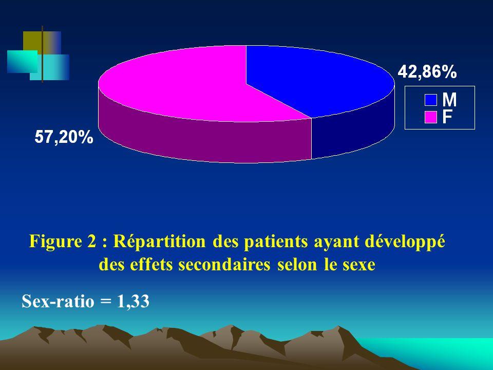 Figure 2 : Répartition des patients ayant développé des effets secondaires selon le sexe Sex-ratio = 1,33