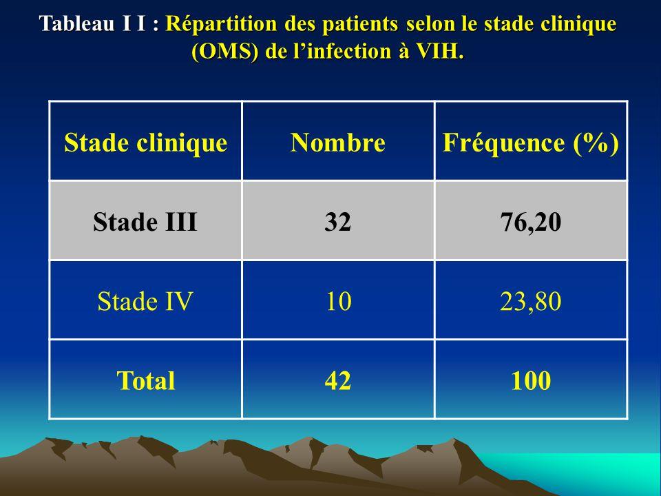 Tableau I I : Répartition des patients selon le stade clinique (OMS) de linfection à VIH. Stade cliniqueNombreFréquence (%) Stade III3276,20 Stade IV1