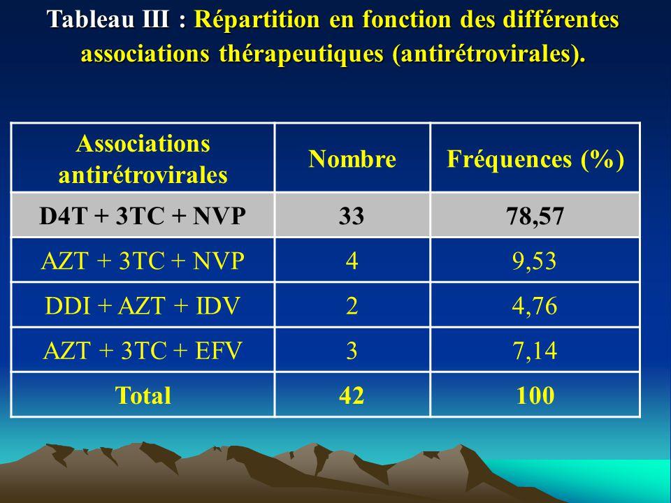 Tableau III : Répartition en fonction des différentes associations thérapeutiques (antirétrovirales). Associations antirétrovirales NombreFréquences (