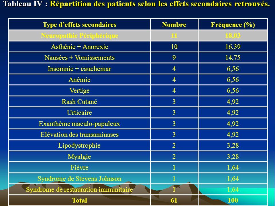 Tableau IV : Répartition des patients selon les effets secondaires retrouvés. Type deffets secondairesNombreFréquence (%) Neuropathie Périphérique1118