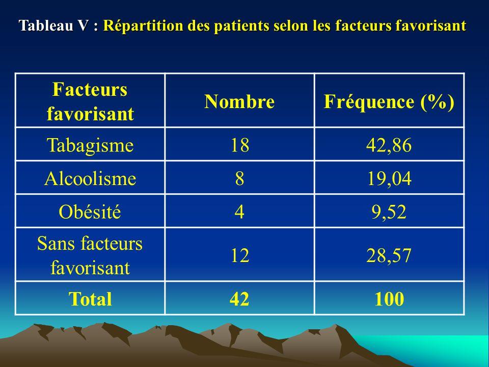 Tableau V : Répartition des patients selon les facteurs favorisant Facteurs favorisant NombreFréquence (%) Tabagisme1842,86 Alcoolisme819,04 Obésité49,52 Sans facteurs favorisant 1228,57 Total42100