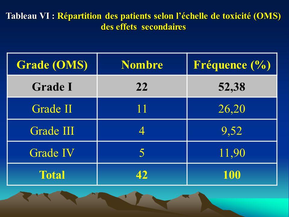 Tableau VI : Répartition des patients selon léchelle de toxicité (OMS) des effets secondaires Grade (OMS)NombreFréquence (%) Grade I2252,38 Grade II1126,20 Grade III49,52 Grade IV511,90 Total42100