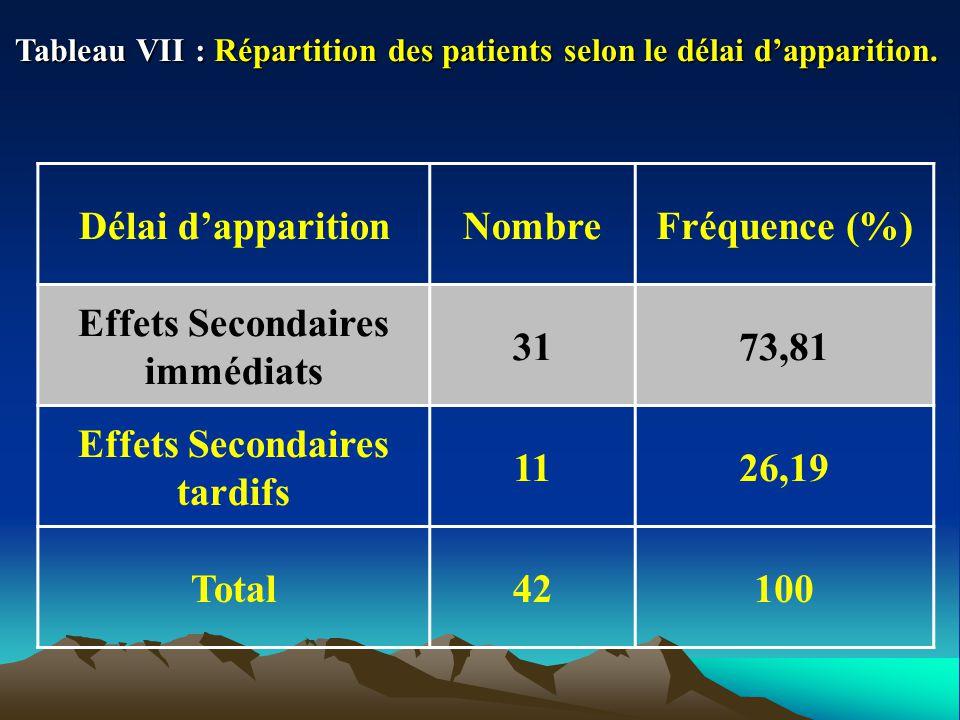 Tableau VII : Répartition des patients selon le délai dapparition. Délai dapparitionNombreFréquence (%) Effets Secondaires immédiats 3173,81 Effets Se