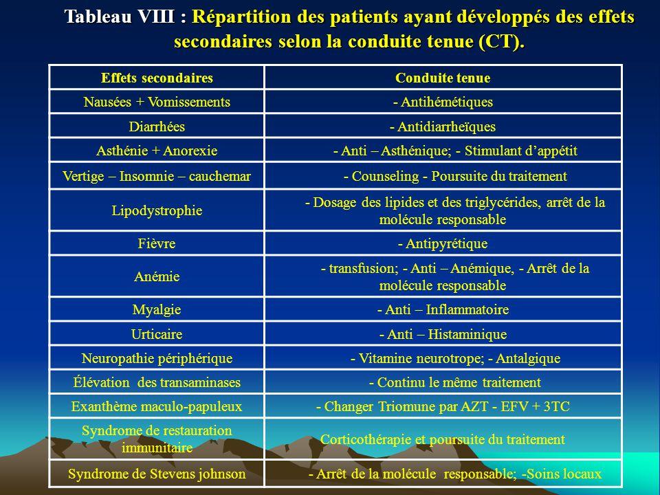 Tableau VIII : Répartition des patients ayant développés des effets secondaires selon la conduite tenue (CT). Effets secondairesConduite tenue Nausées
