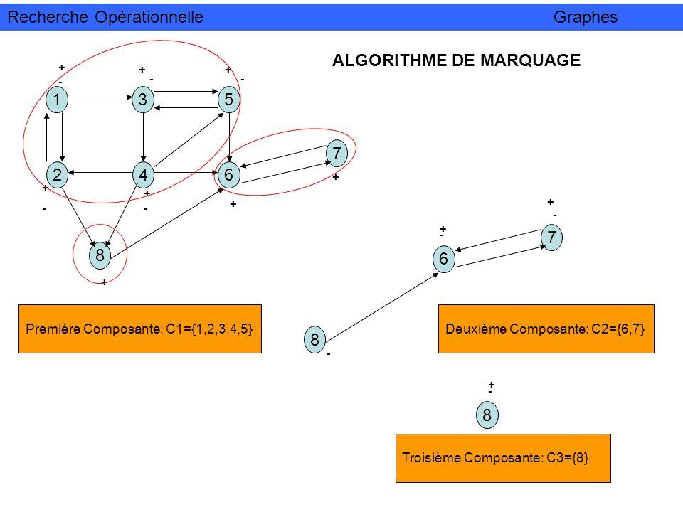13 24 5 6 8 7 +-+- ++ + + + + + -- -- Première Composante: C1={1,2,3,4,5} 6 8 7 + + - - - Deuxième Composante: C2={6,7} 8 + - Troisième Composante: C3