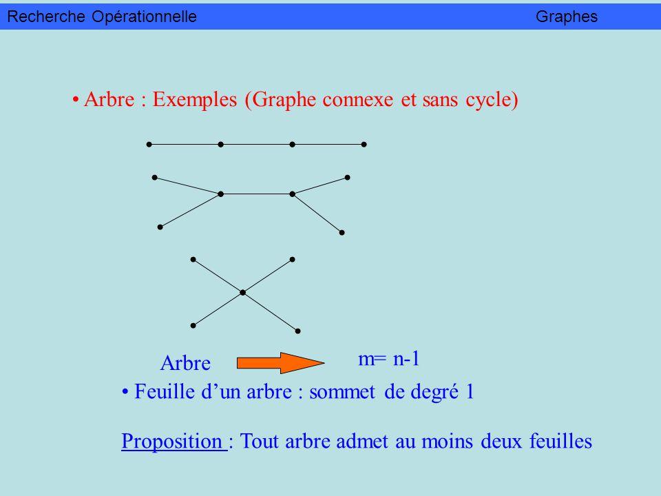 Arbre : Exemples (Graphe connexe et sans cycle) Arbre m= n-1 Feuille dun arbre : sommet de degré 1 Proposition : Tout arbre admet au moins deux feuill