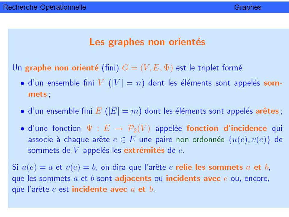 Arbre : Exemples (Graphe connexe et sans cycle) Arbre m= n-1 Feuille dun arbre : sommet de degré 1 Proposition : Tout arbre admet au moins deux feuilles Recherche Opérationnelle Graphes