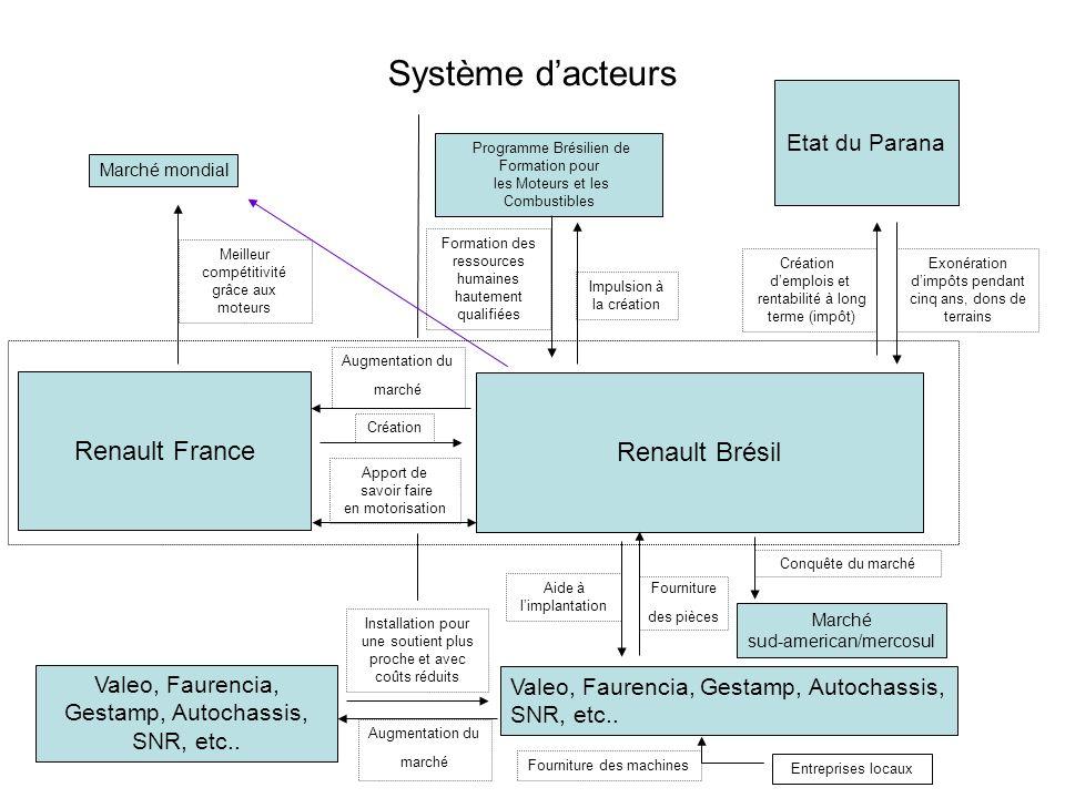 Système dacteurs Renault France Renault Brésil Etat du Parana Valeo, Faurencia, Gestamp, Autochassis, SNR, etc..