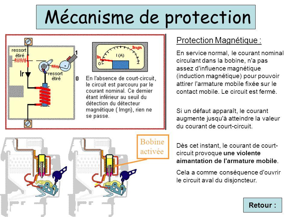 Mécanisme de protection Bobine activée Retour : Protection Magnétique : En service normal, le courant nominal circulant dans la bobine, n a pas assez d influence magnétique (induction magnétique) pour pouvoir attirer l armature mobile fixée sur le contact mobile.