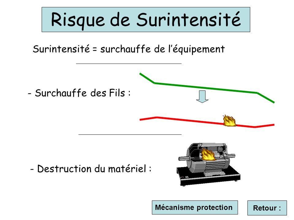 Mécanisme protection Risque de Surintensité Surintensité = surchauffe de léquipement - Surchauffe des Fils : - Destruction du matériel : Retour :