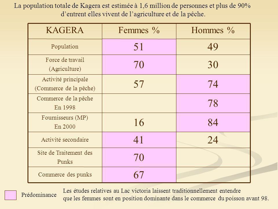 8416 Fournisseurs (MP) En 2000 78 Commerce de la pêche En 1998 7457 Activité principale (Commerce de la pêche) Commerce des punks Site de Traitement des Punks Activité secondaire Force de travail (Agriculture) Population KAGERA 67 70 2441 3070 4951 Hommes %Femmes % La population totale de Kagera est estimée à 1,6 million de personnes et plus de 90% dentrent elles vivent de lagriculture et de la pêche.