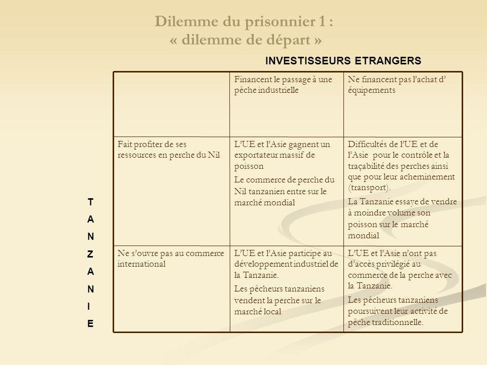 Dilemme du prisonnier 1 : « dilemme de départ » LUE et lAsie nont pas daccès privilégié au commerce de la perche avec la Tanzanie.