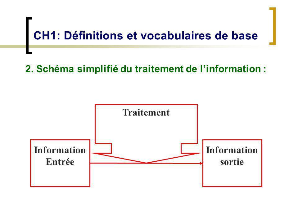 CH1: Définitions et vocabulaires de base 2. Schéma simplifié du traitement de linformation : Information Entrée Information sortie Traitement