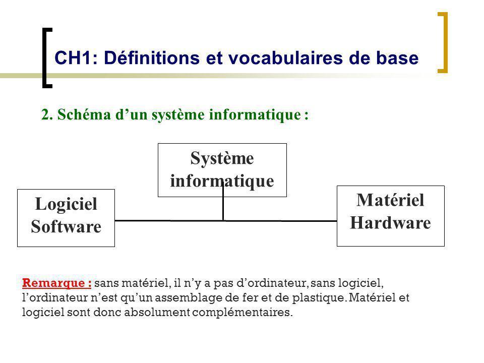 2. Schéma dun système informatique : Remarque : sans matériel, il ny a pas dordinateur, sans logiciel, lordinateur nest quun assemblage de fer et de p