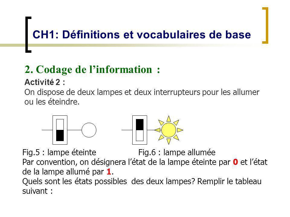 CH1: Définitions et vocabulaires de base 2. Codage de linformation : Activité 2 : On dispose de deux lampes et deux interrupteurs pour les allumer ou