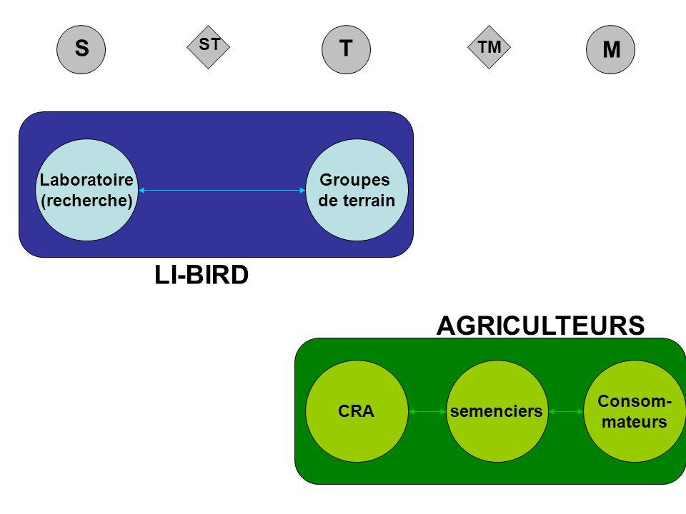 TM ST M ST LI-BIRD AGRICULTEURS Groupes de terrain Laboratoire (recherche) CRAsemenciers Consom- mateurs